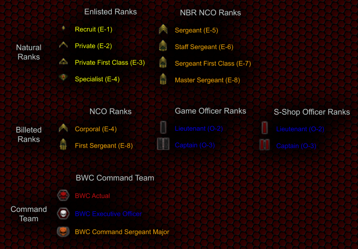 Summary of the ranks in BWC